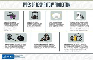 Types of Respiratory Protection Diagram