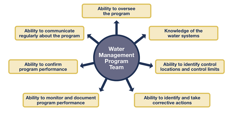 Water Management Requirements